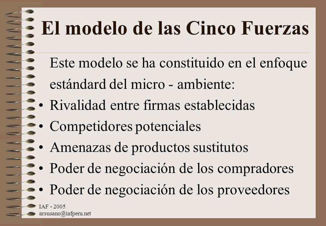 El modelo de las Cinco Fuerzas