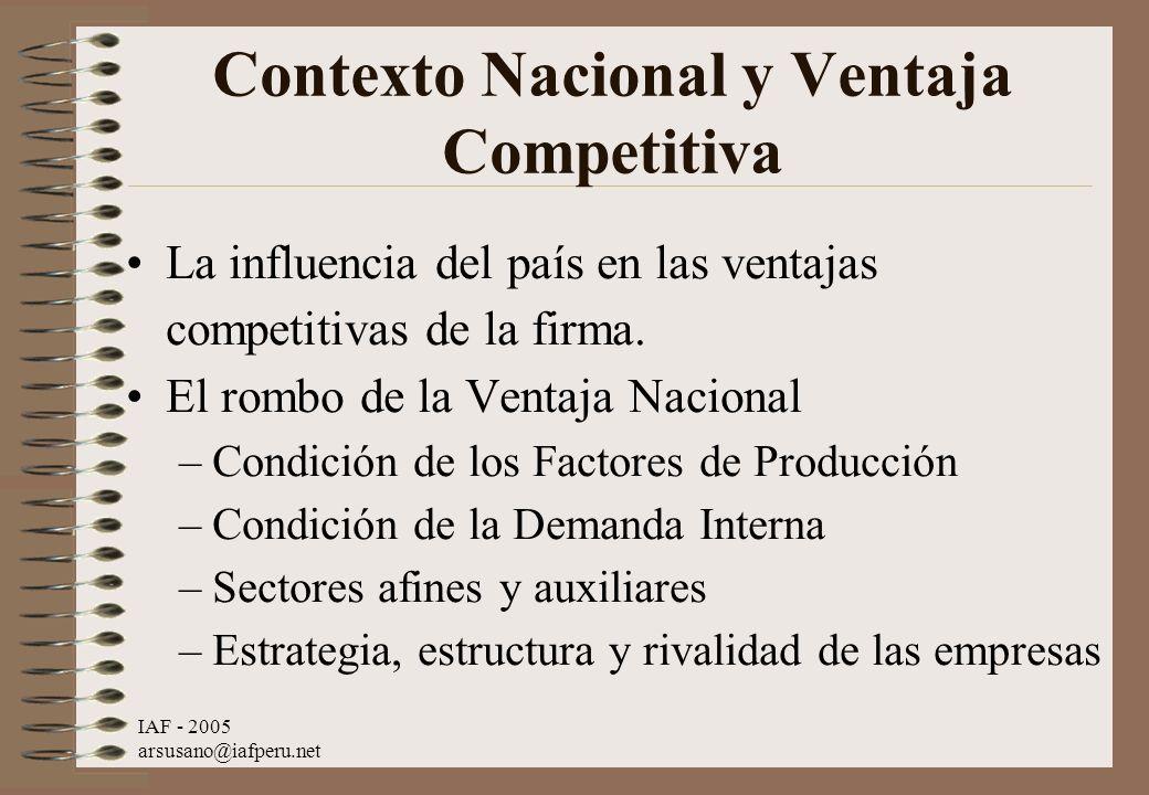 Contexto Nacional y Ventaja Competitiva