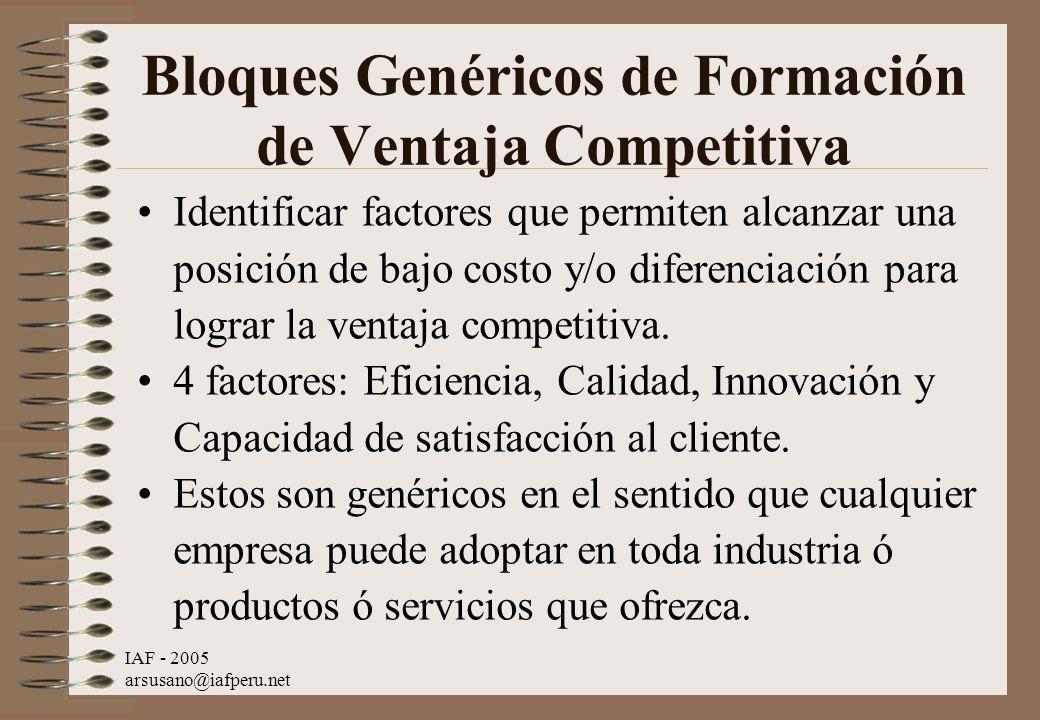 Bloques Genéricos de Formación de Ventaja Competitiva