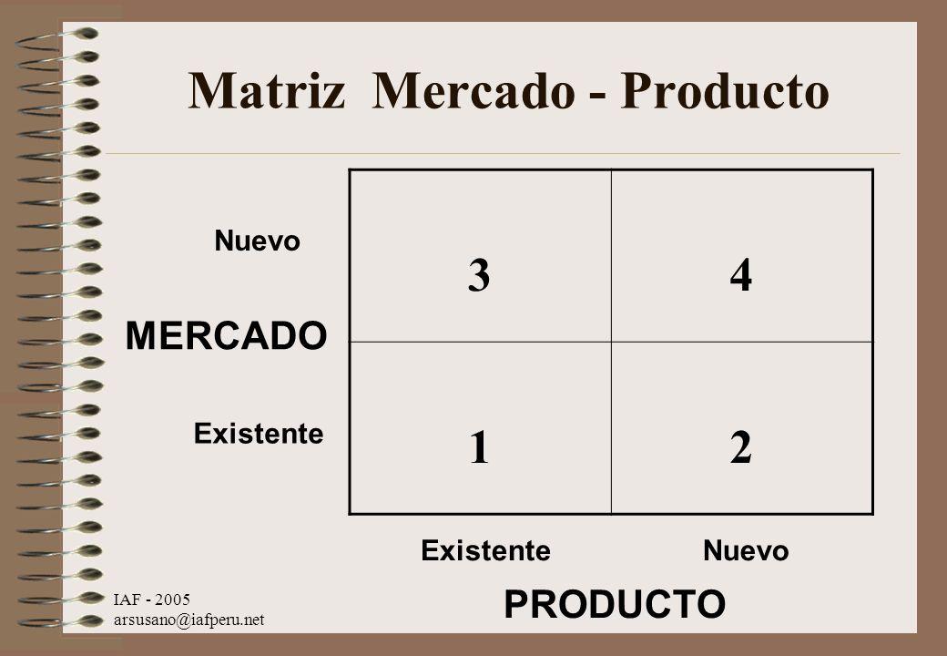 Matriz Mercado - Producto
