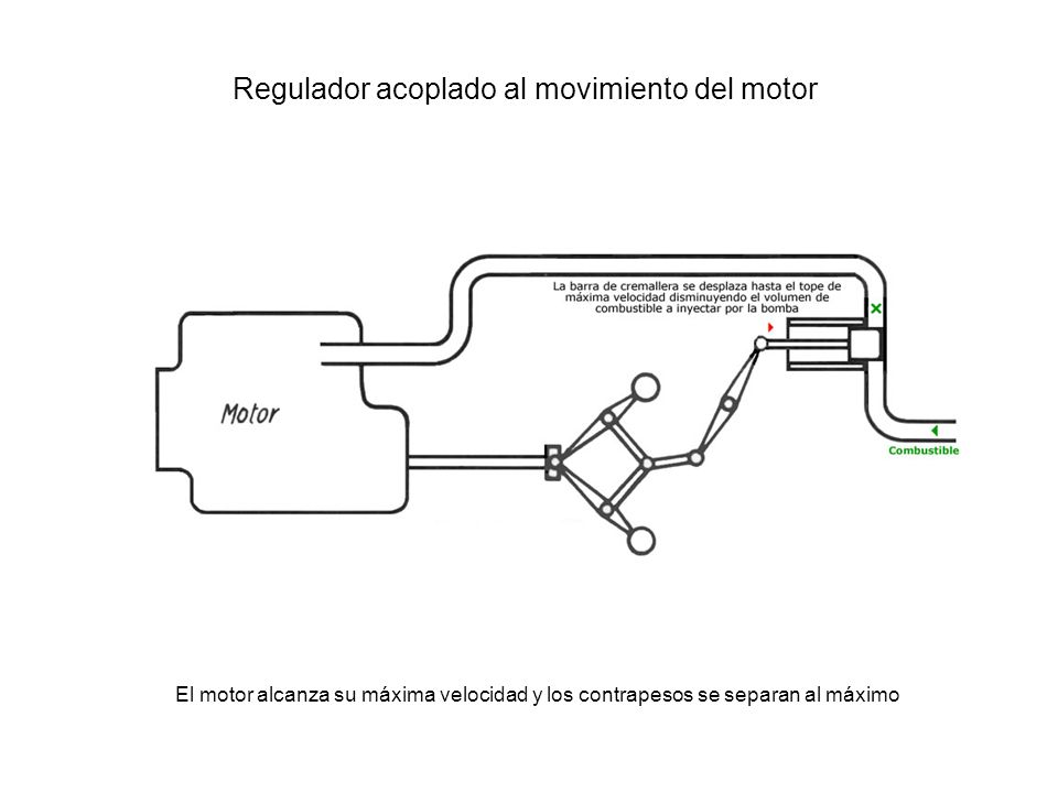 Regulador acoplado al movimiento del motor