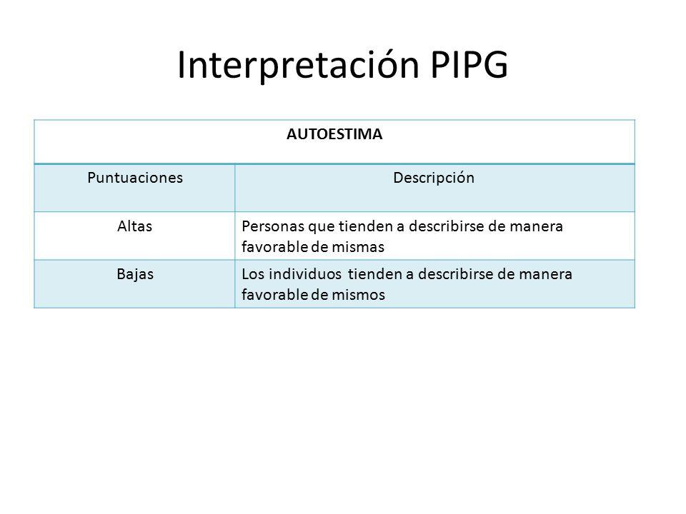 Interpretación PIPG AUTOESTIMA Puntuaciones Descripción Altas