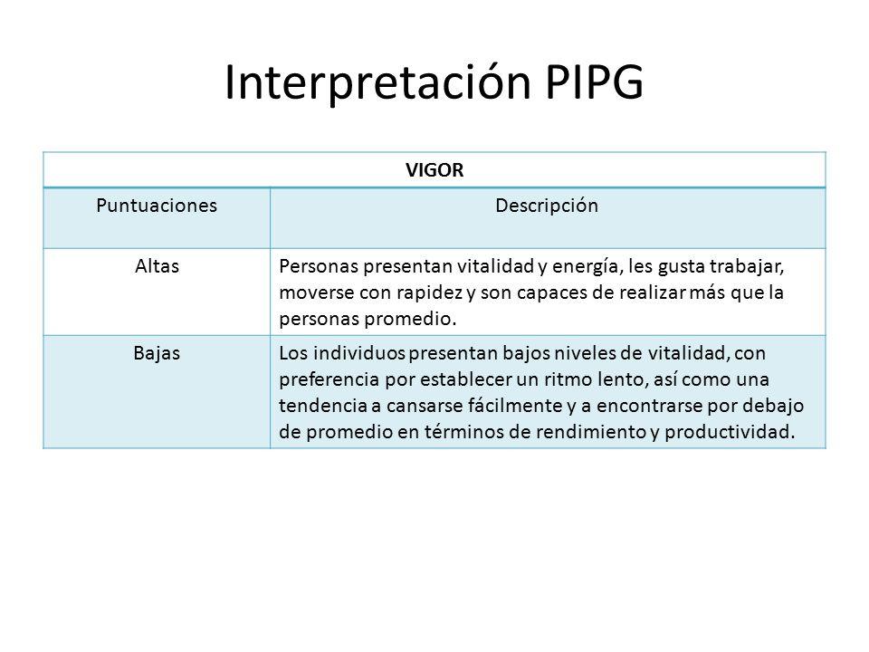Interpretación PIPG VIGOR Puntuaciones Descripción Altas