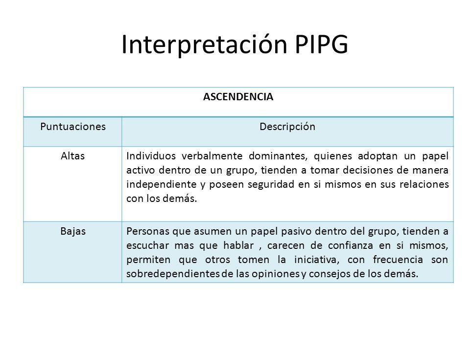 Interpretación PIPG ASCENDENCIA Puntuaciones Descripción Altas