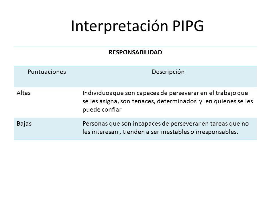 Interpretación PIPG RESPONSABILIDAD Puntuaciones Descripción Altas