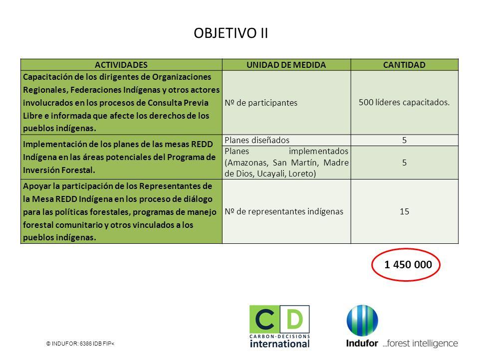 OBJETIVO II 1 450 000 ACTIVIDADES UNIDAD DE MEDIDA CANTIDAD