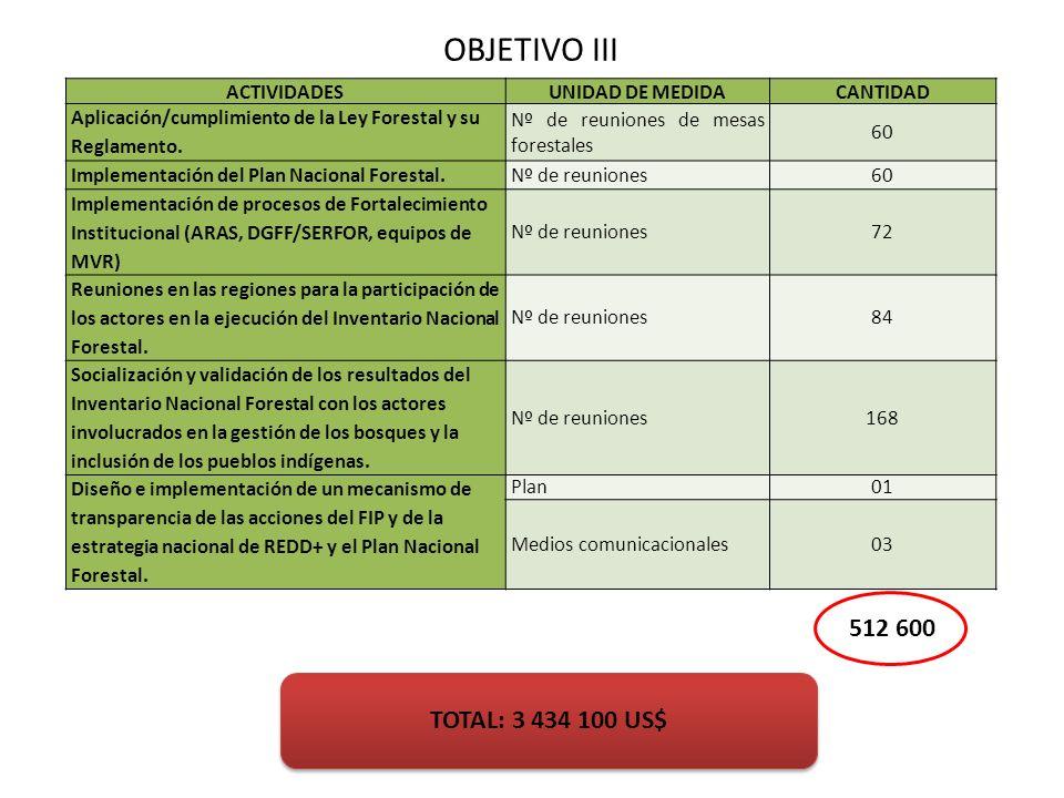 OBJETIVO III 512 600 TOTAL: 3 434 100 US$ ACTIVIDADES UNIDAD DE MEDIDA