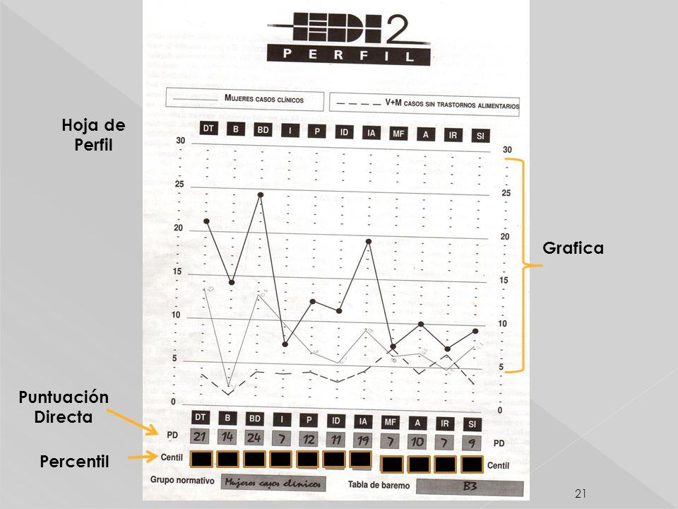 Hoja de Perfil Grafica Puntuación Directa Percentil