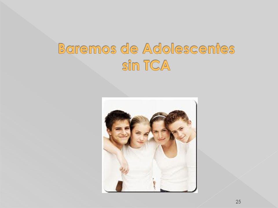 Baremos de Adolescentes sin TCA