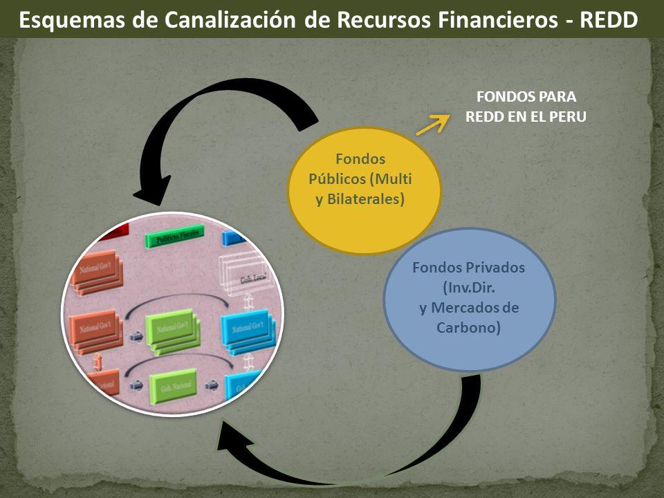 FONDOS PARA REDD EN EL PERU Fondos Públicos (Multi y Bilaterales)