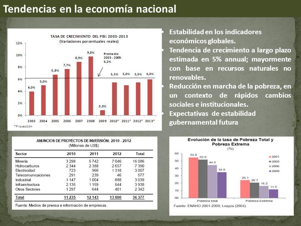 Tendencias en la economía nacional