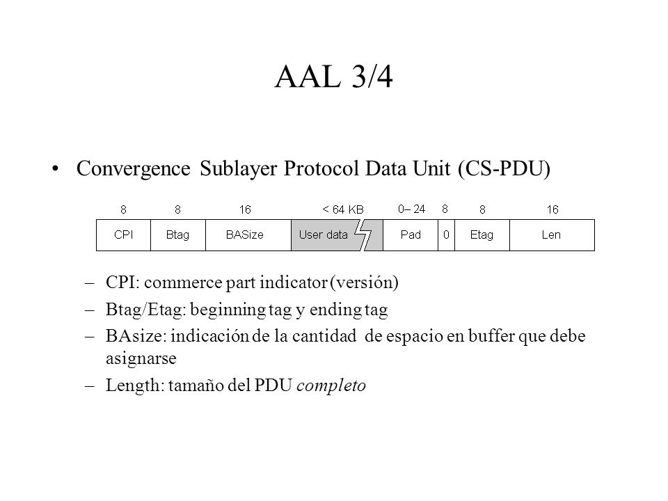 AAL 3/4 Convergence Sublayer Protocol Data Unit (CS-PDU)