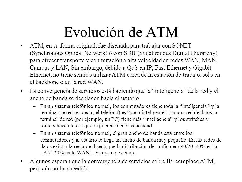 Evolución de ATM