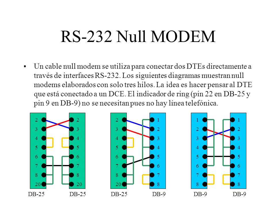 RS-232 Null MODEM