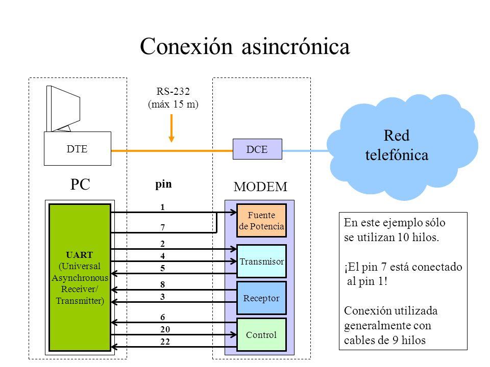 Conexión asincrónica Red telefónica PC MODEM pin En este ejemplo sólo
