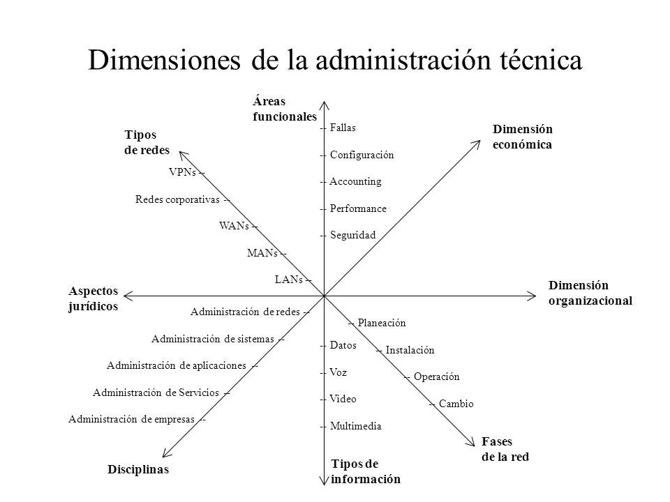 Dimensiones de la administración técnica