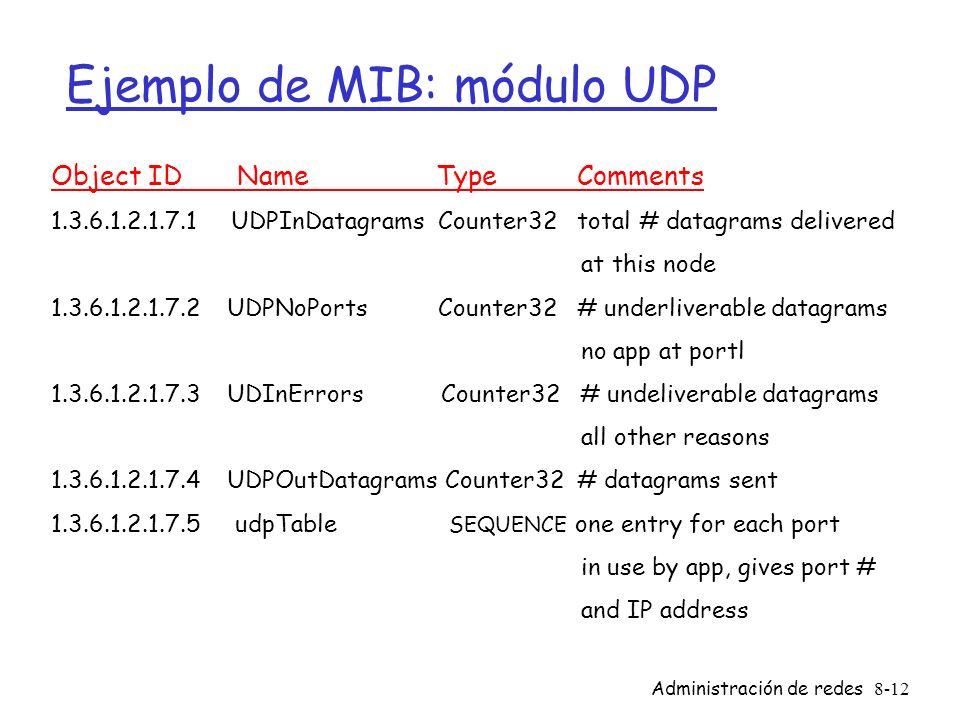Ejemplo de MIB: módulo UDP