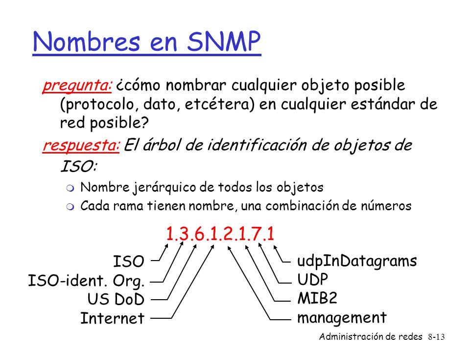 Nombres en SNMP pregunta: ¿cómo nombrar cualquier objeto posible (protocolo, dato, etcétera) en cualquier estándar de red posible