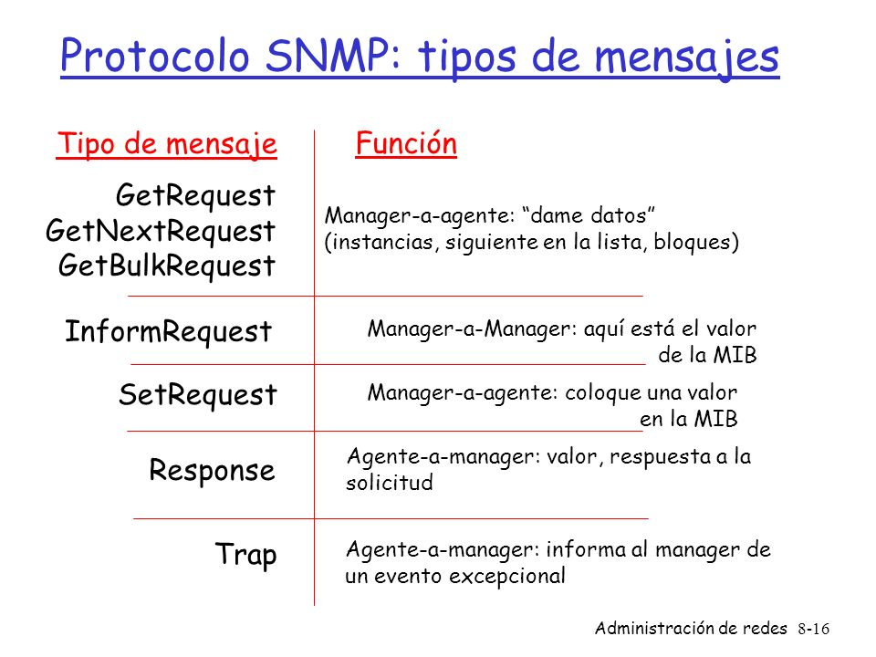 Protocolo SNMP: tipos de mensajes