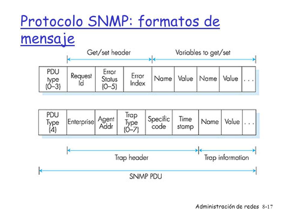 Protocolo SNMP: formatos de mensaje