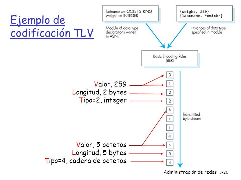 Ejemplo de codificación TLV
