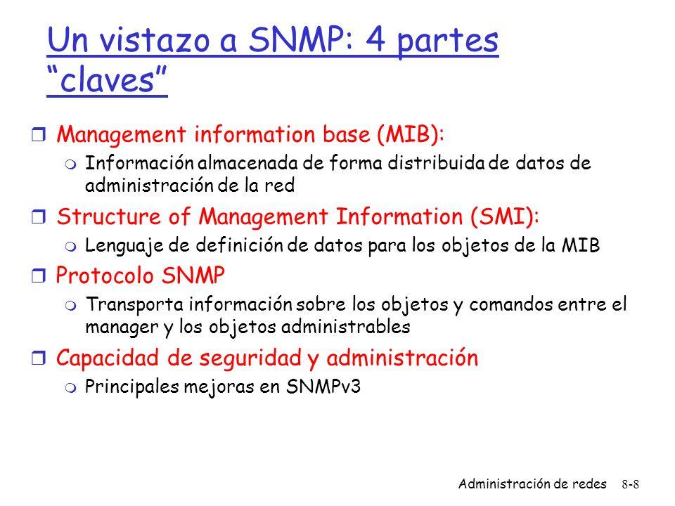Un vistazo a SNMP: 4 partes claves