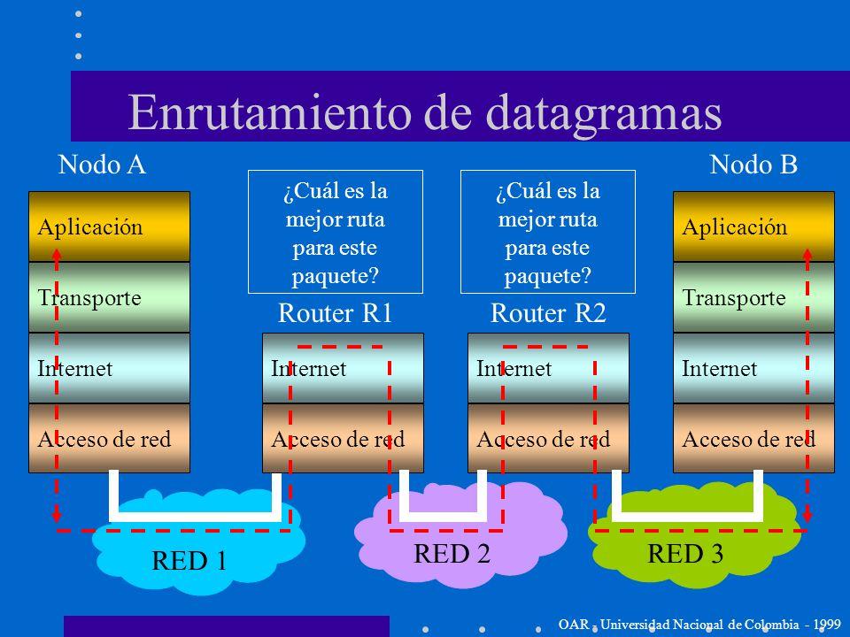 Enrutamiento de datagramas