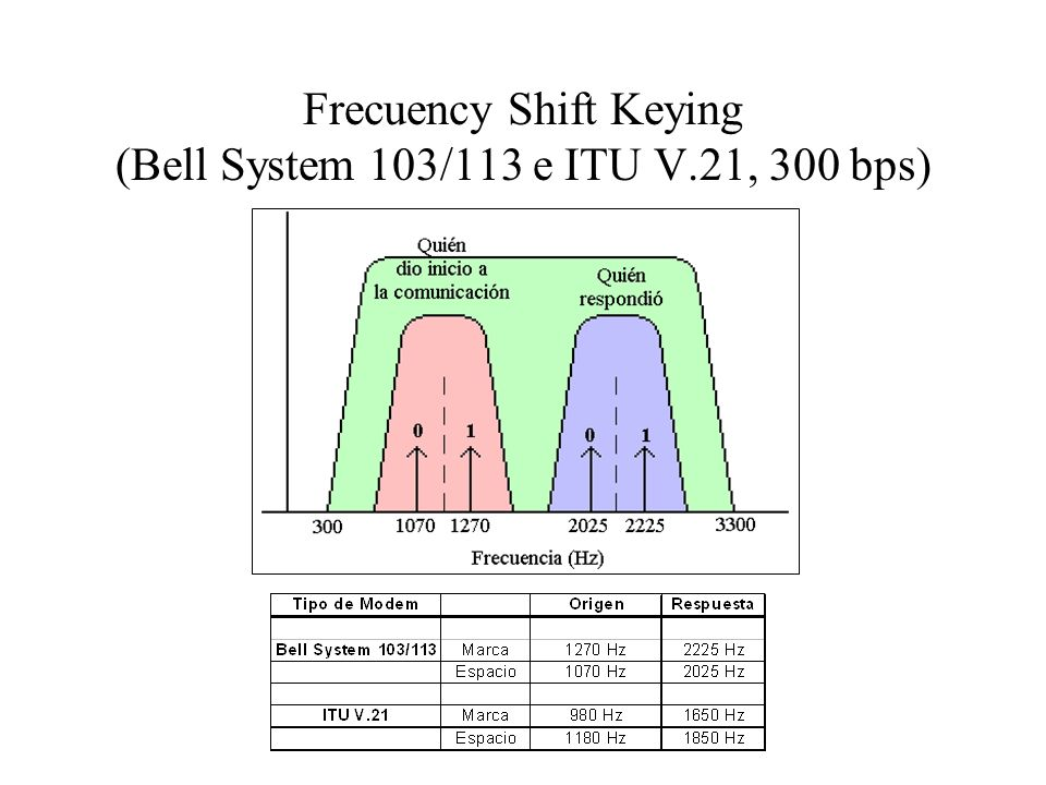 Frecuency Shift Keying (Bell System 103/113 e ITU V.21, 300 bps)