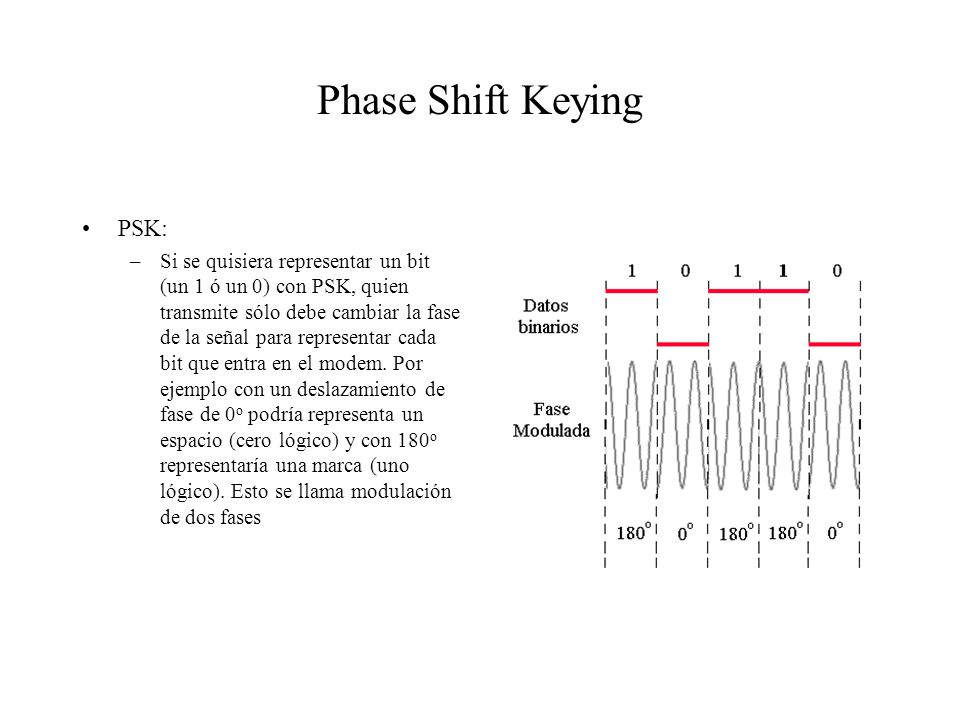 Phase Shift Keying PSK:
