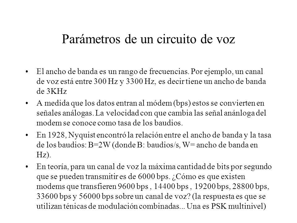 Parámetros de un circuito de voz