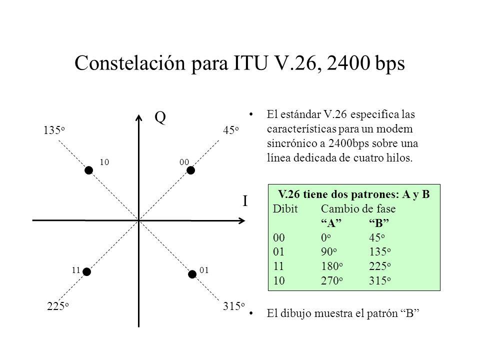 Constelación para ITU V.26, 2400 bps