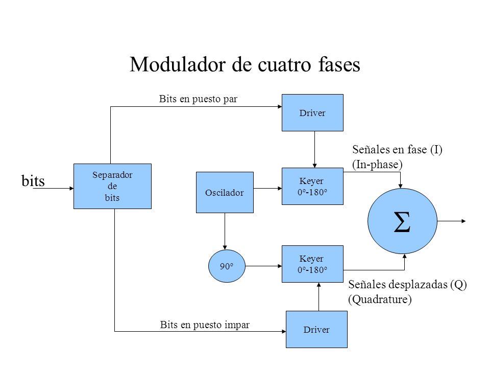 Modulador de cuatro fases