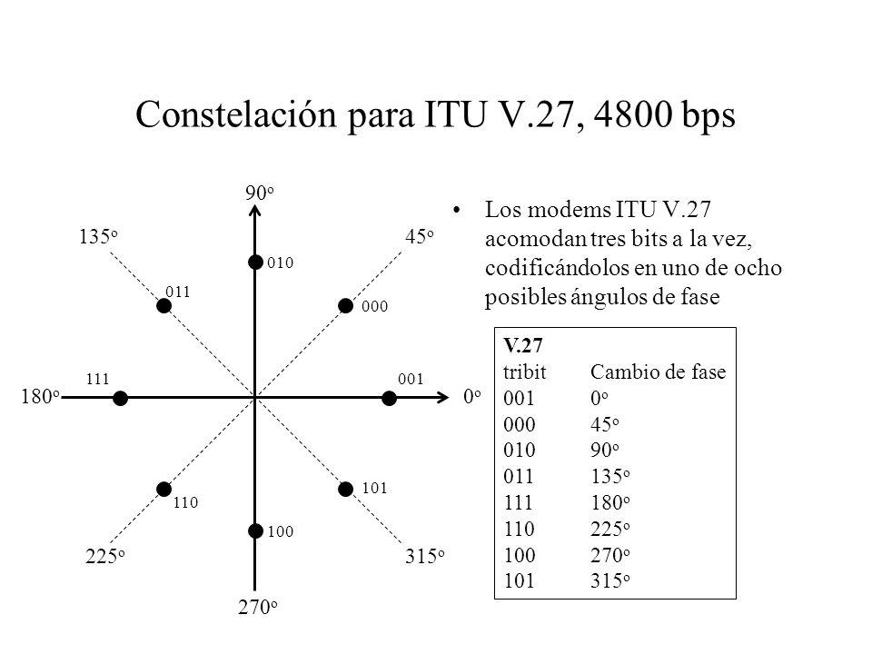 Constelación para ITU V.27, 4800 bps