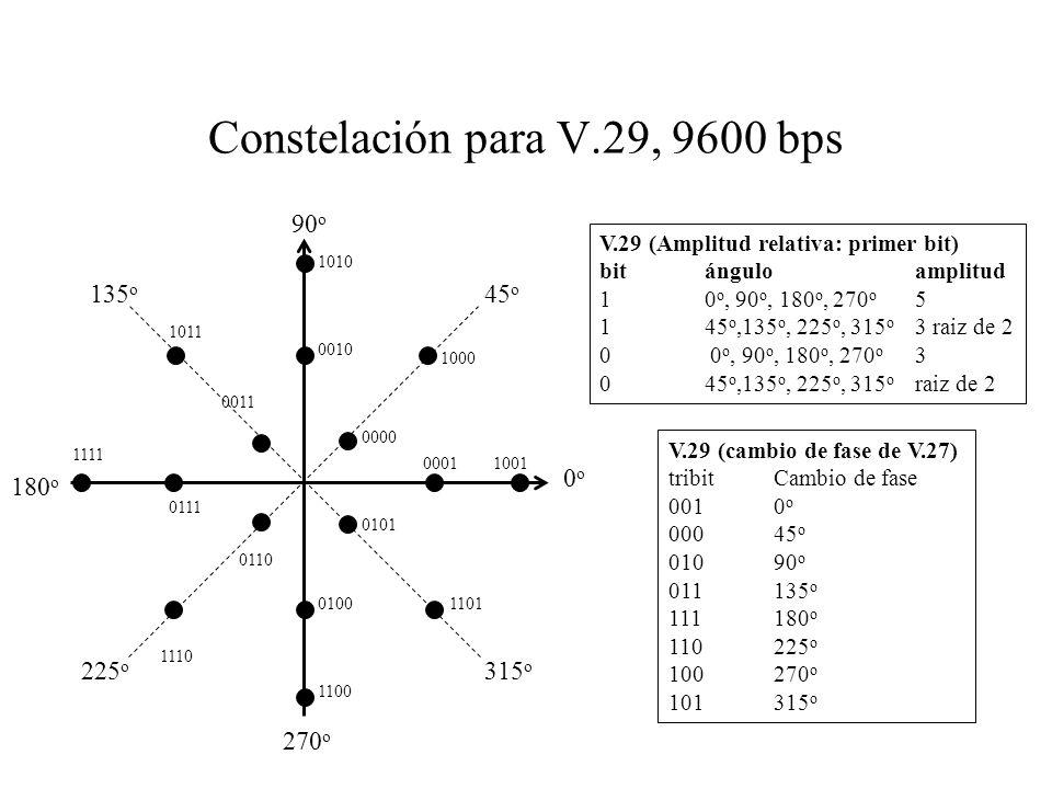 Constelación para V.29, 9600 bps