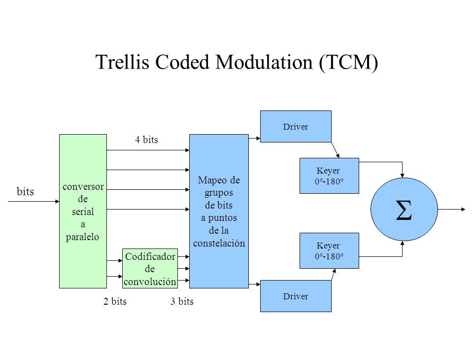 Trellis Coded Modulation (TCM)