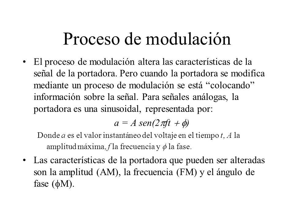 Proceso de modulación