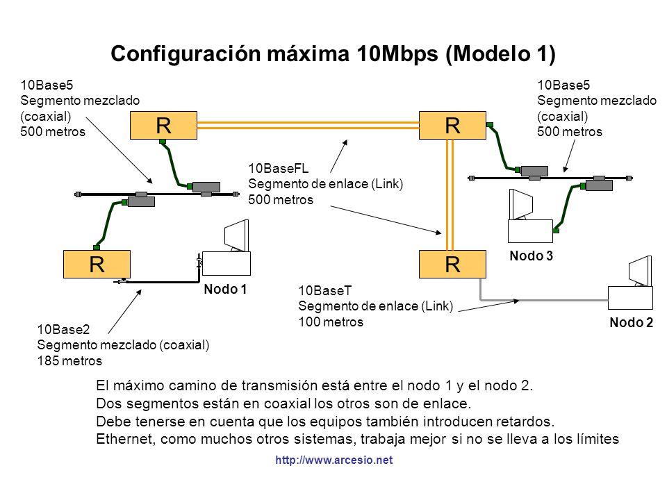 Configuración máxima 10Mbps (Modelo 1)