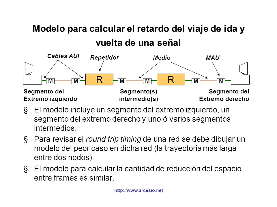 Modelo para calcular el retardo del viaje de ida y vuelta de una señal