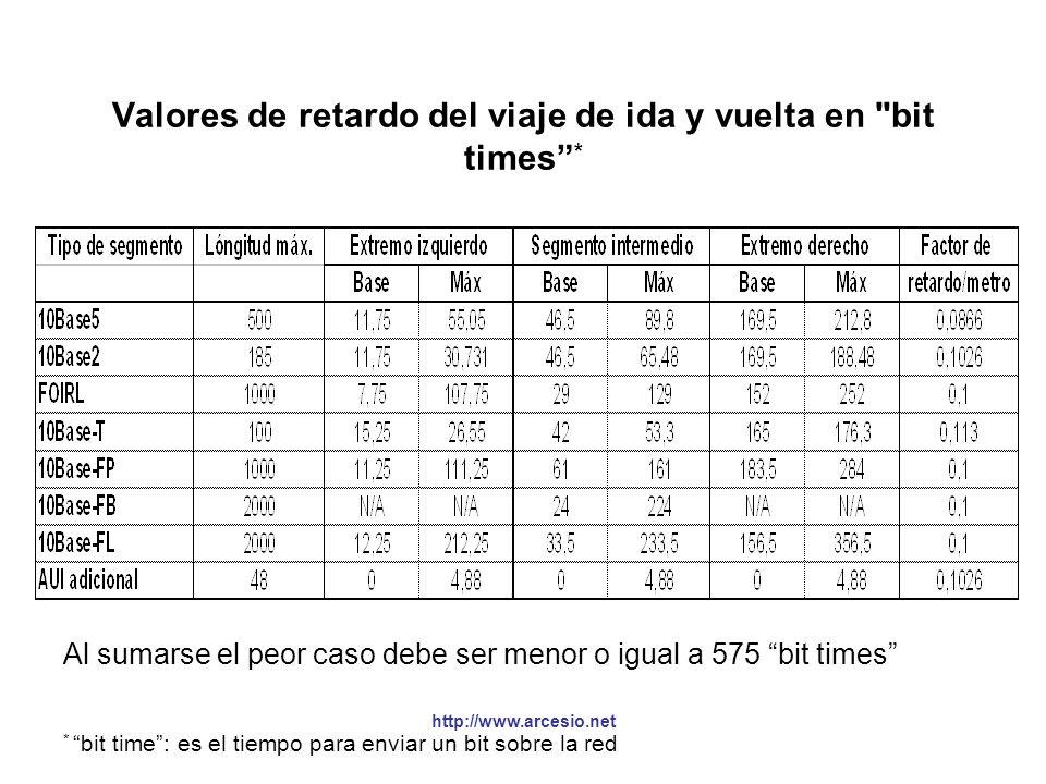 Valores de retardo del viaje de ida y vuelta en bit times *