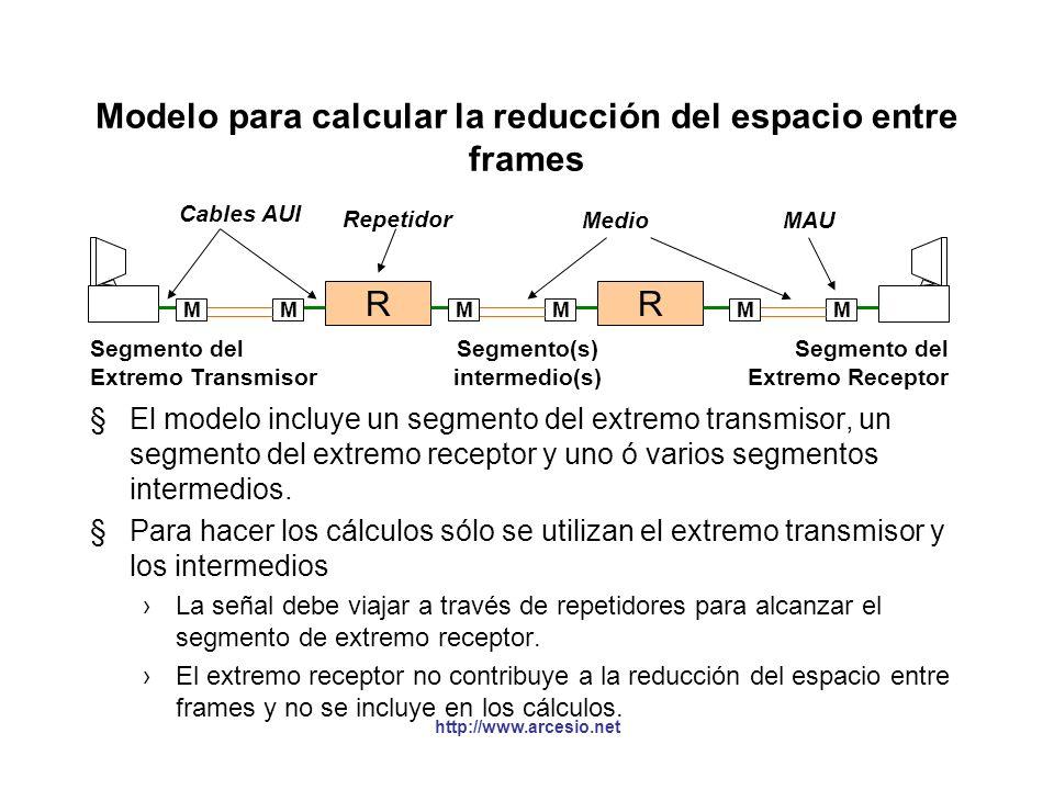 Modelo para calcular la reducción del espacio entre frames