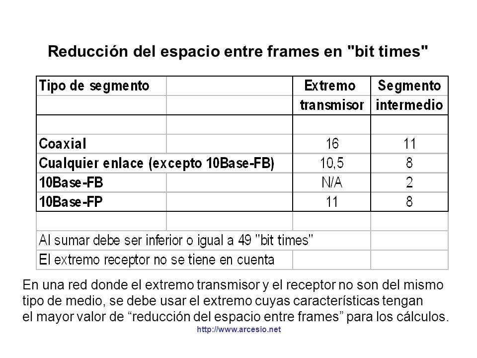 Reducción del espacio entre frames en bit times