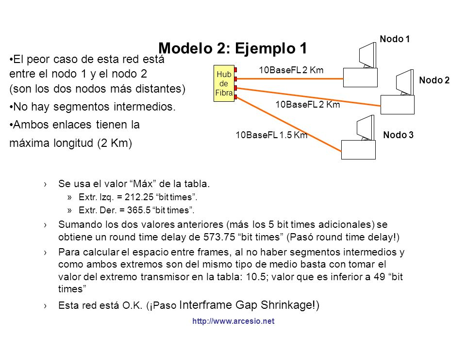 Modelo 2: Ejemplo 1 El peor caso de esta red está