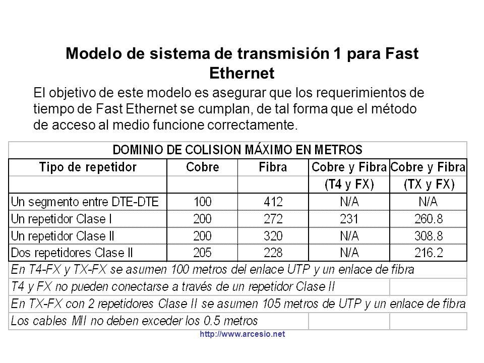 Modelo de sistema de transmisión 1 para Fast Ethernet