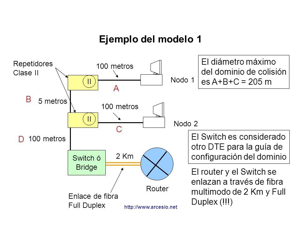 Ejemplo del modelo 1 El diámetro máximo del dominio de colisión