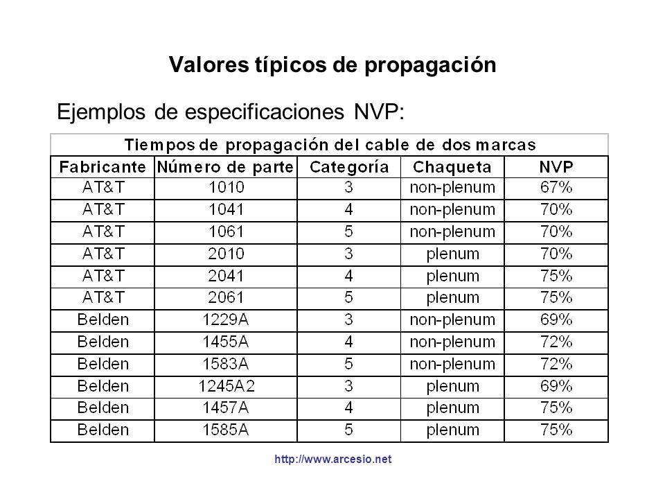 Valores típicos de propagación