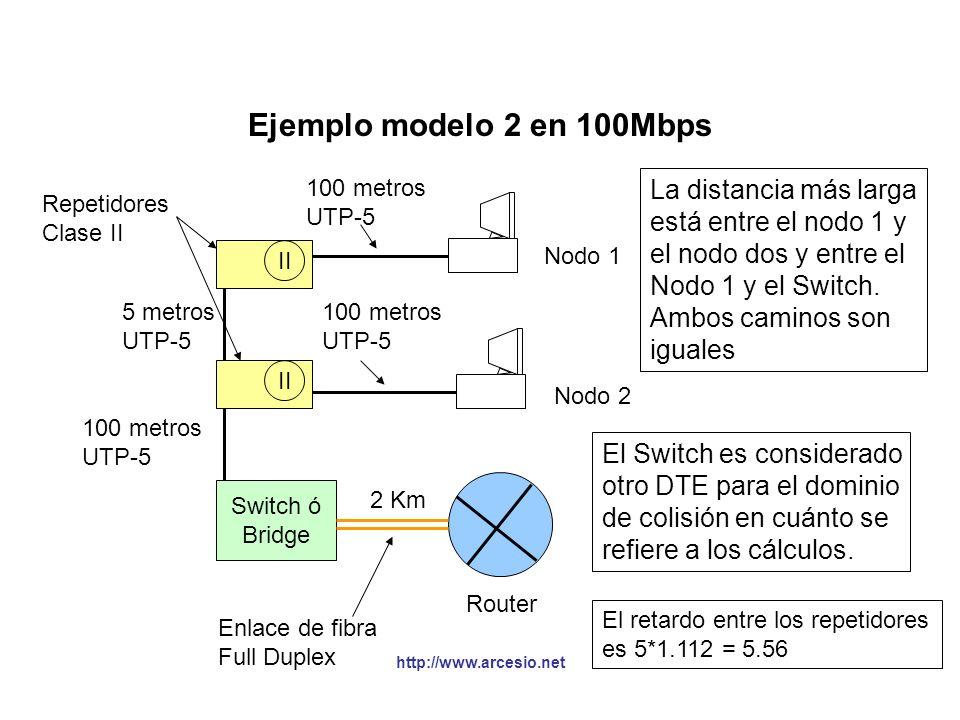 Ejemplo modelo 2 en 100Mbps La distancia más larga