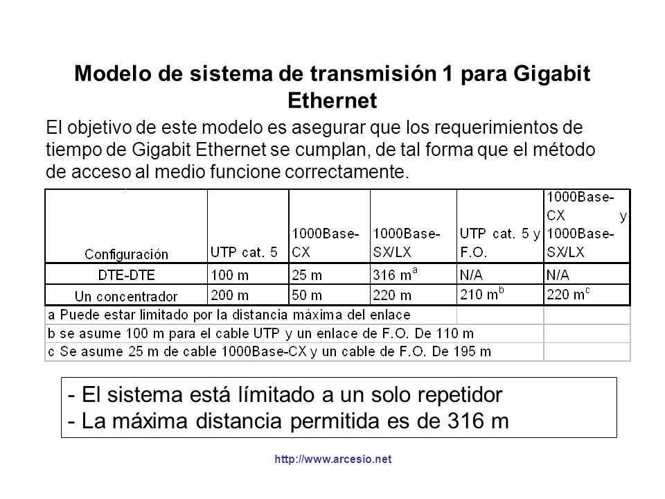 Modelo de sistema de transmisión 1 para Gigabit Ethernet