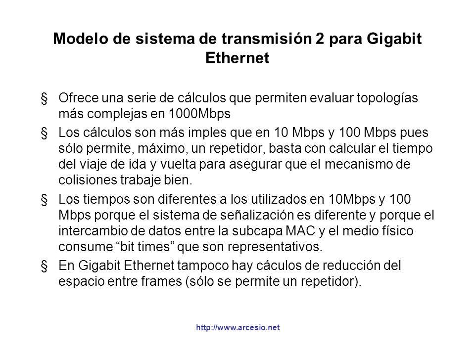 Modelo de sistema de transmisión 2 para Gigabit Ethernet