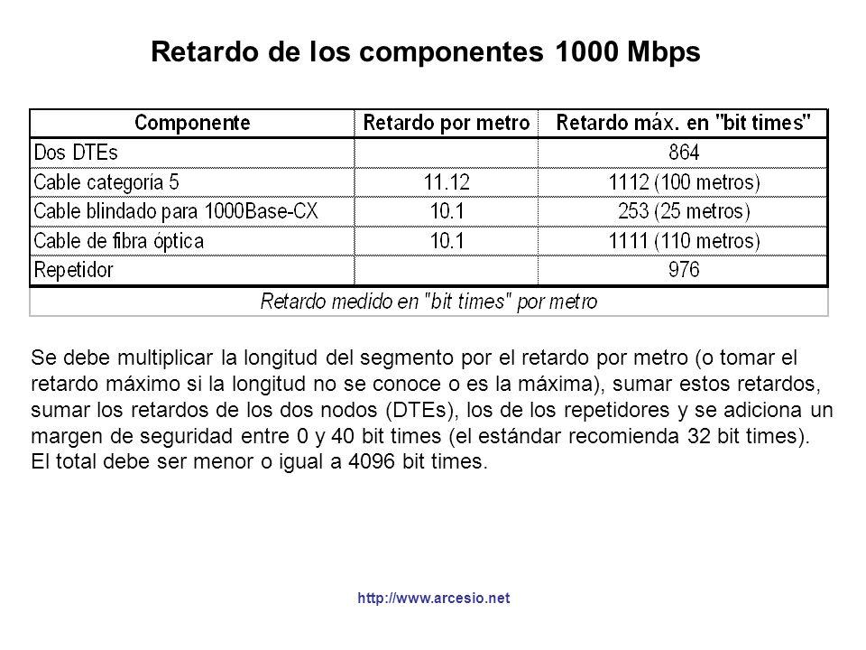 Retardo de los componentes 1000 Mbps