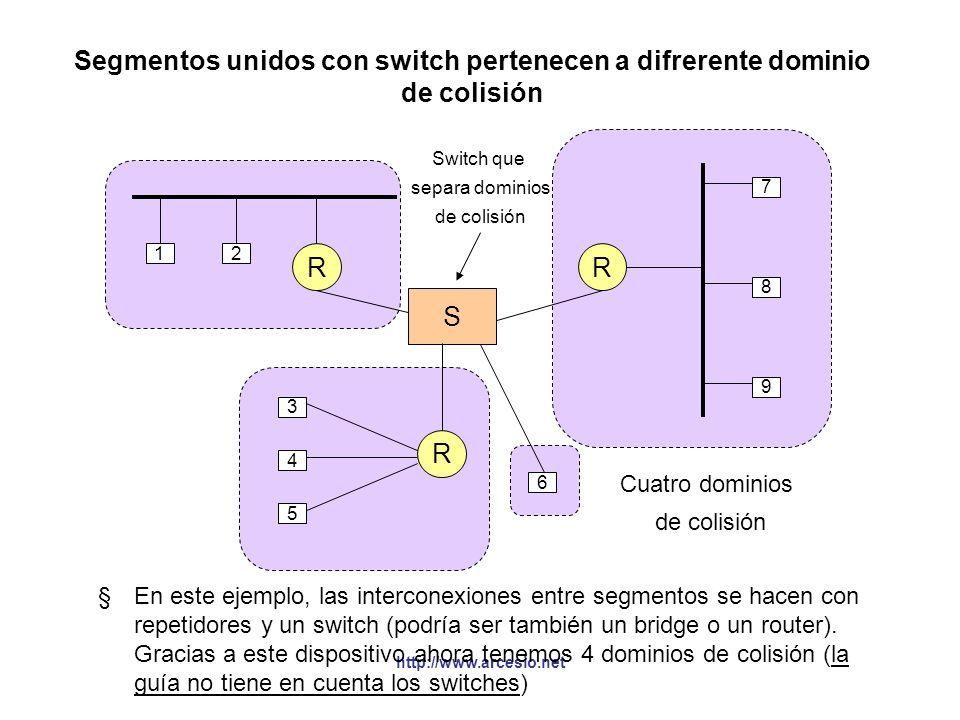 Segmentos unidos con switch pertenecen a difrerente dominio de colisión